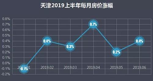 天津户口政策开放以来,天津房价涨了多少?