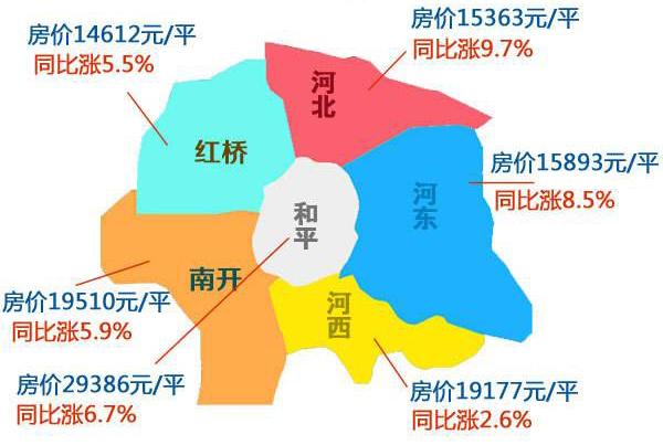 天津各区域房价变化